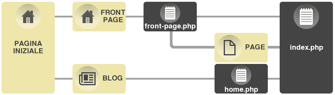 Front-page hierarchy