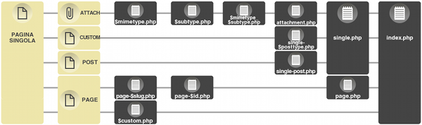 Single page hierarchy