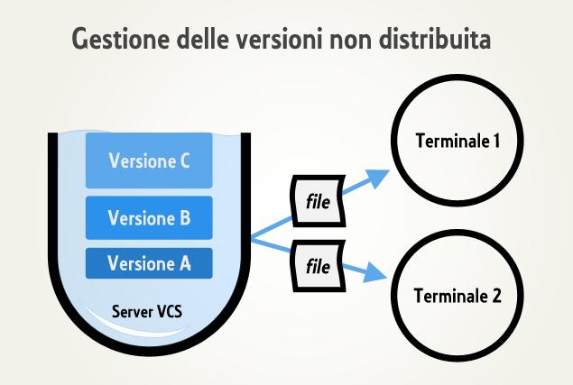 Dinamica del controllo di versione non distribuito