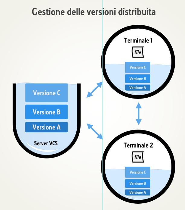Dinamica del controllo di versione distribuito