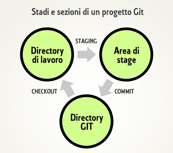 Metodologia basata sulle istantanee Git