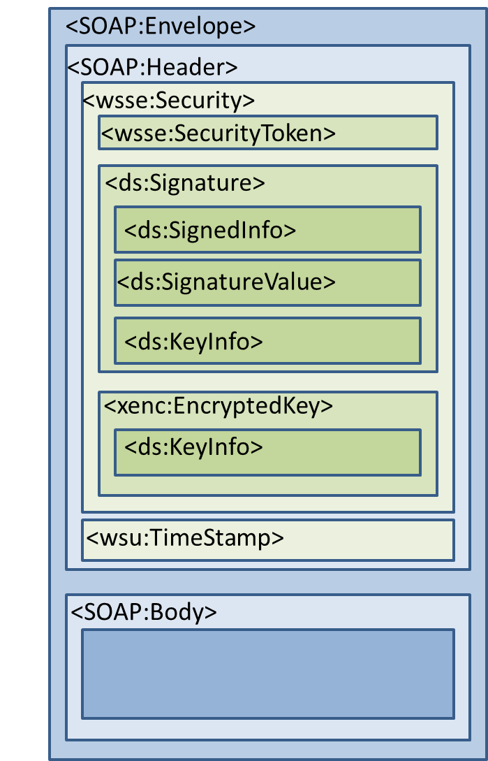 Schema di un messaggio SOAP con elementi di WS-Security