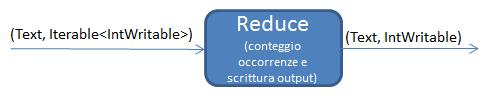 Dettaglio funzionale della funzione Reduce
