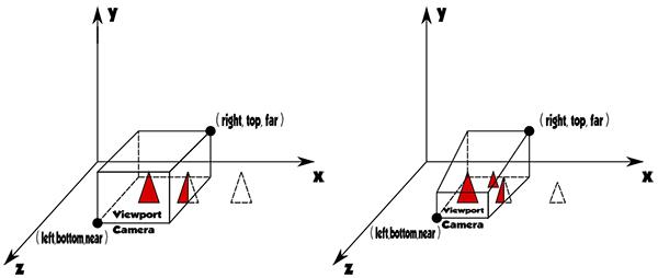 Il view frustum delle proiezioni prospettica e parallela