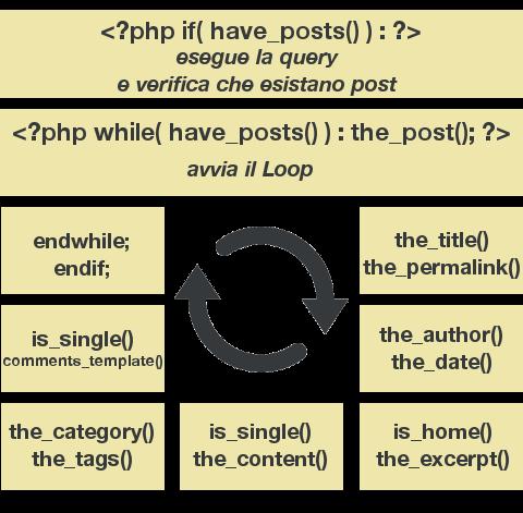 Schema visivo del funzionamento del Loop