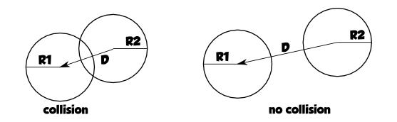 Collisioni Cerchio-Cerchio