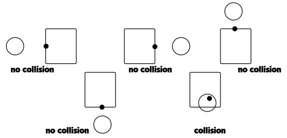 Collisioni Cerchio-Rettangolo