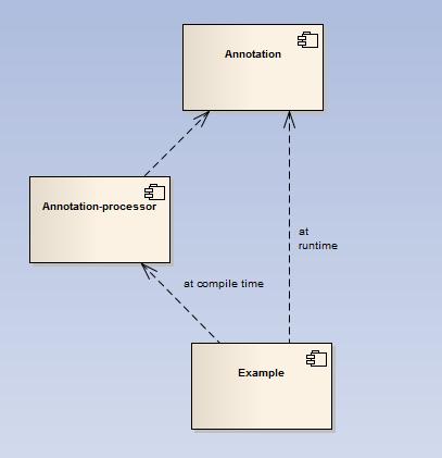 Component diagram del progetto esempio