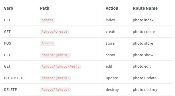 Creazione delle URL