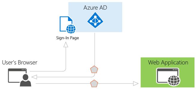 Autenticazione da Web applications via Browser