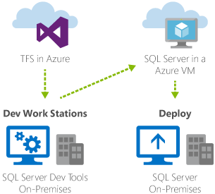 Figura 2. Development e test di SQL Server Apps con Azure.