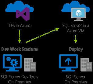 Figura 2. Development e test di SQL Server Apps con Azure.