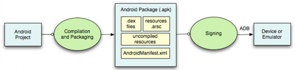 Contenuto di un Android Package