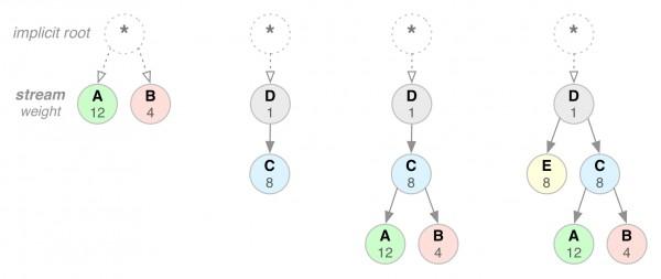 Esempi di possibili alberi di dipendenza