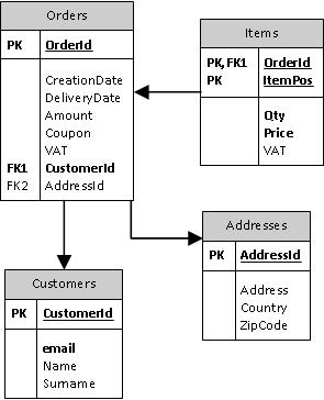 Diagramma di database delle vendite