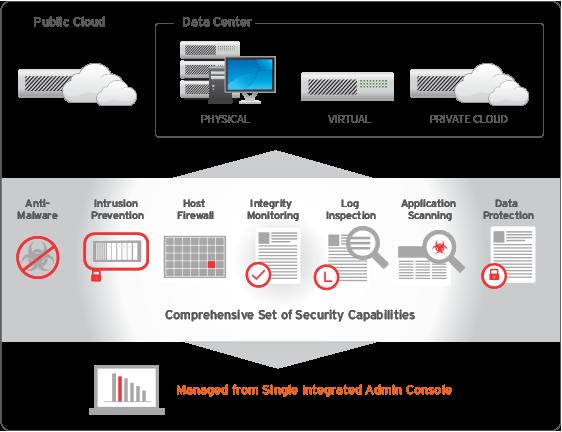 Sicurezza nel Cloud con Azure e Trend Micro. Il Webinar