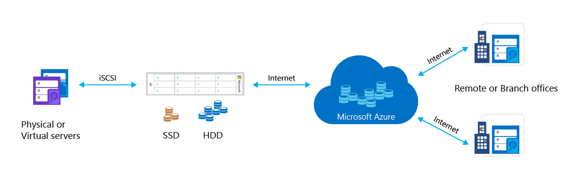 Cloud storage con StorSimple e Azure. Il Webinar.