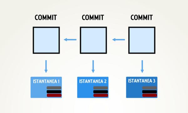 Logica e orientamento dei puntatori