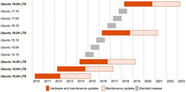 Ciclo di rilascio di Ubuntu