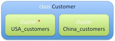 Due cluster corrispondono alla stessa classe