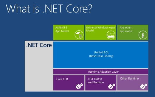 .NET Core 1.0 per Windows, Mac e Linux!