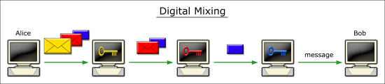 Digital Mixing