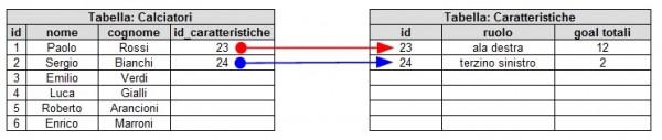 Relazione uno-a-uno negli RDBMS