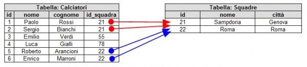 Relazione uno-a-molti negli RDBMS