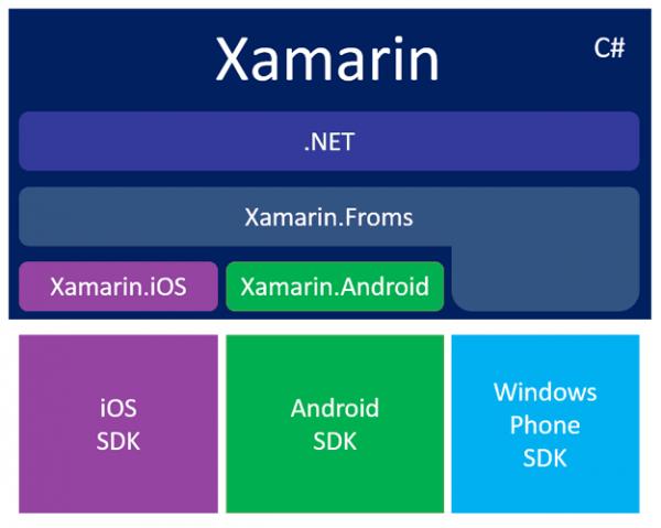 Componenti di Xamarin e legame con le SDK native