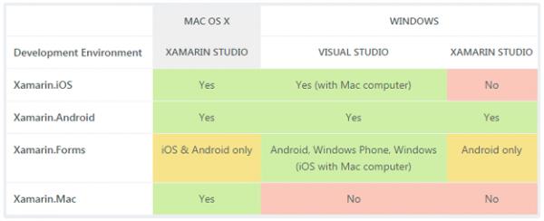 Schema riassuntivo delle limitazioni tra IDE, OS e Xamarin