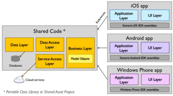 Architettura di un'app cross-platform