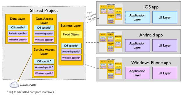Architettura dell'app secondo l'approccio SAP
