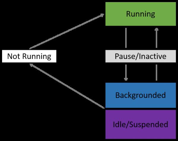 Schema del ciclo di vita di un'app Xamarin.Forms