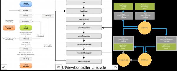 Ciclo di vita di: (a) Activity di Android, (b) View Controller di iOS, e (c) una Page di Windows Phone