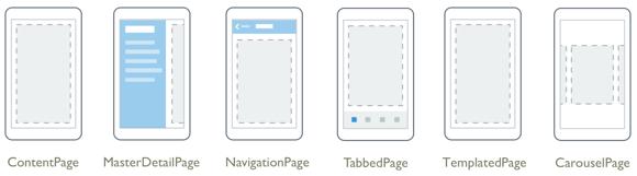 Gli elementi di una Page possono essere organizzati in diverse modalità