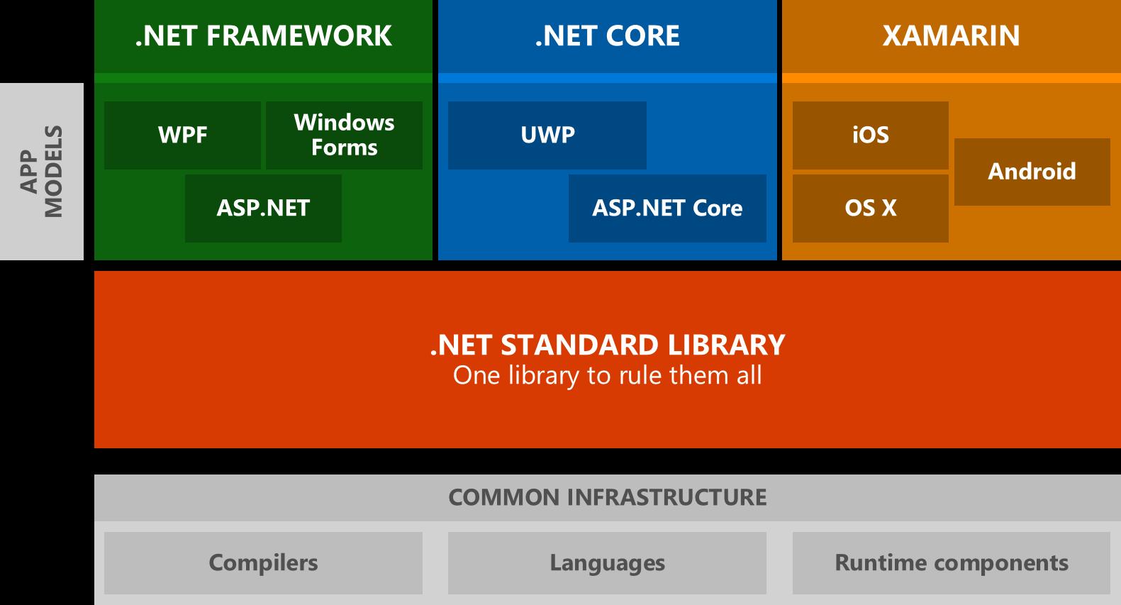 .NET Standard per il code sharing