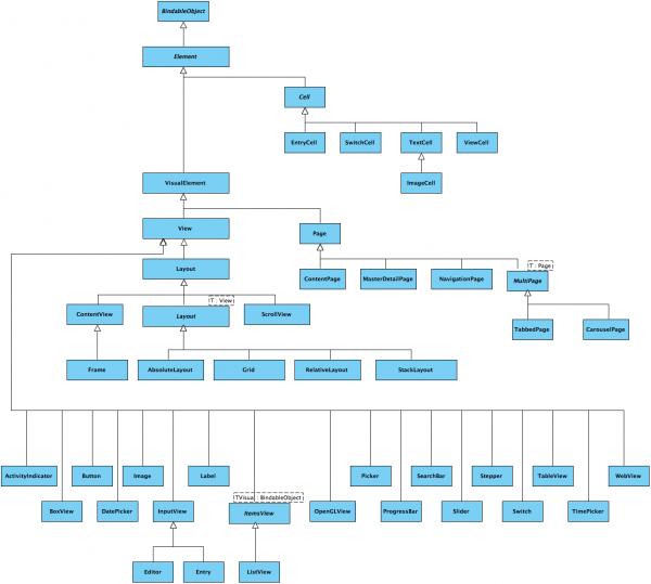 Gerarchia degli elementi su Xamarin.Forms