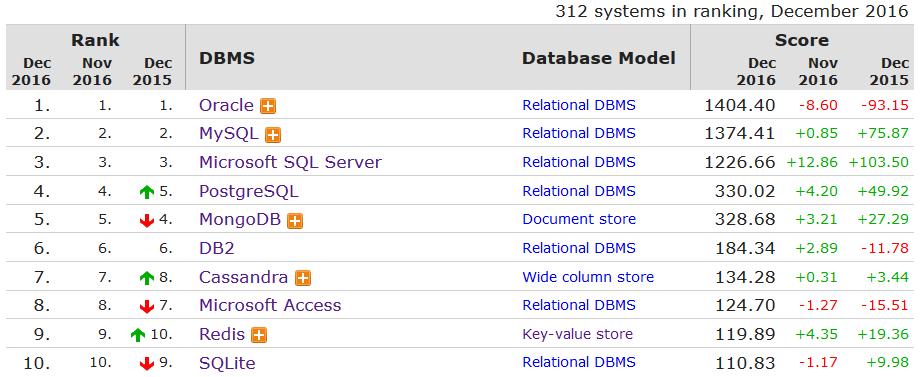 Database ranking 2016, Oracle è ancora il più popolare