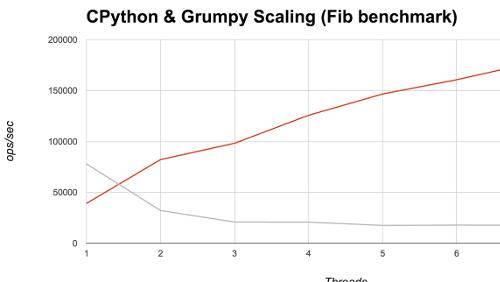 Grumpy: nuovo Python runtime per Go