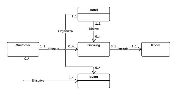 UML del progetto pilota