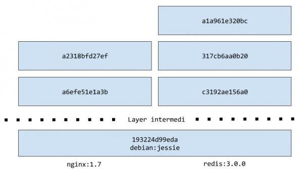 La struttura a strati di due immagini Docker