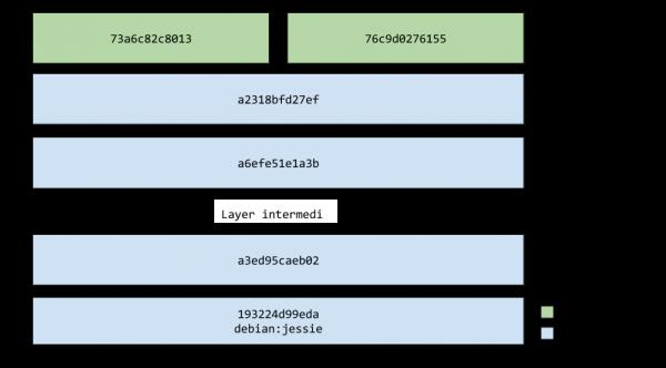 Due istanze contemporanee del container nginx:1.7