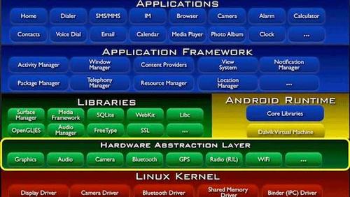 Andromeda OS: il futuro di Android è in un microkernel