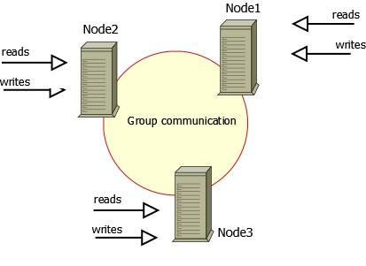 Percona Cluster, tutti i nodi in lettura/scrittura