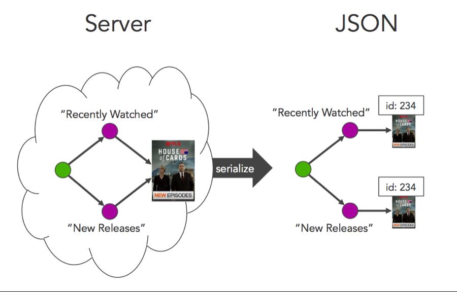 Falcor: estrarre dati con JavaScript tramite JSON