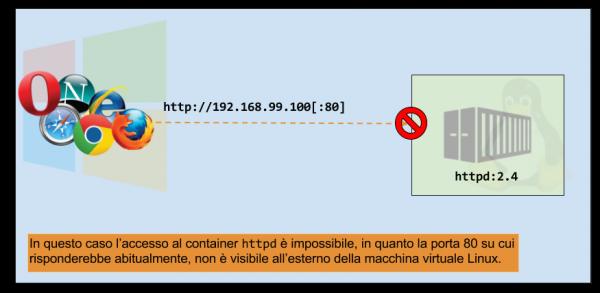 Docker e networking