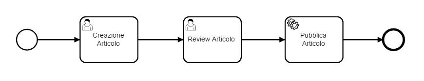 Process Definition BPMN