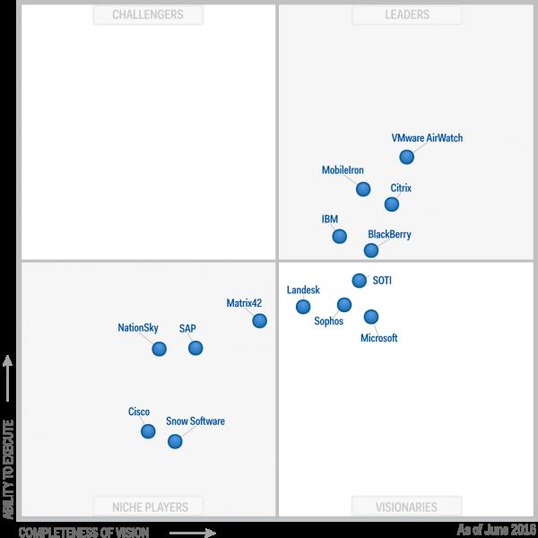 Magic Quadrant for Enterprise Mobility Management Suites 2016