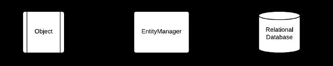 EntityManager