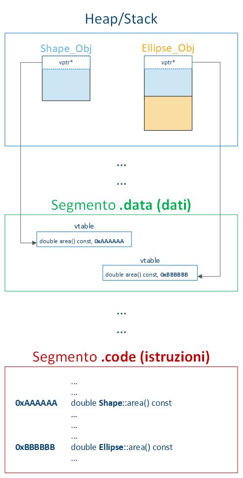 La tabella dei metodi virtuali in memoria